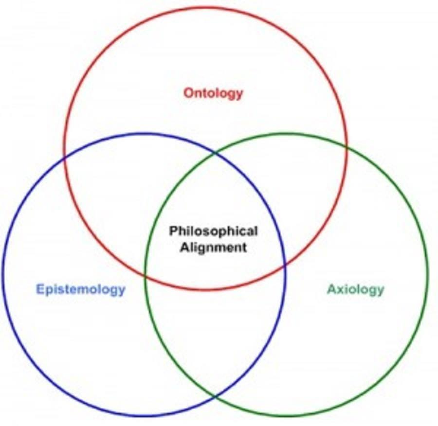 ontologies essay What is ontology why is it important for the social scientist to know about it speaking out of modest personal experience as a political science.