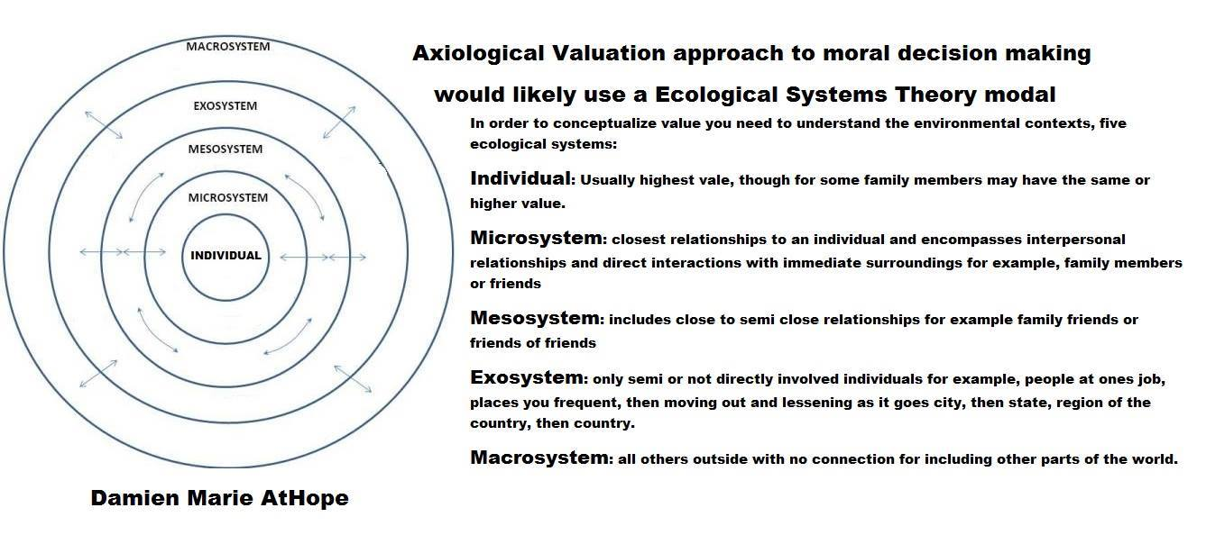 On The Nature Of Value Axiology Damien Marie Athope